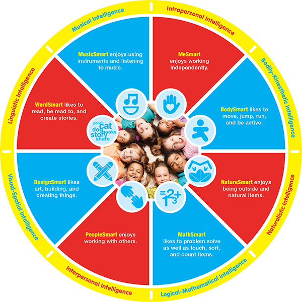 tt_multipleintelligences_wheel-600px